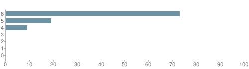 Chart?cht=bhs&chs=500x140&chbh=10&chco=6f92a3&chxt=x,y&chd=t:73,19,9,0,0,0,0&chm=t+73%,333333,0,0,10|t+19%,333333,0,1,10|t+9%,333333,0,2,10|t+0%,333333,0,3,10|t+0%,333333,0,4,10|t+0%,333333,0,5,10|t+0%,333333,0,6,10&chxl=1:|other|indian|hawaiian|asian|hispanic|black|white